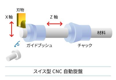スイス型CNC自動旋盤