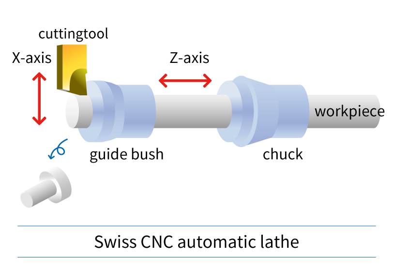 Swiss CNC automatic lathe