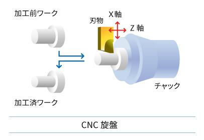 CNC旋盤